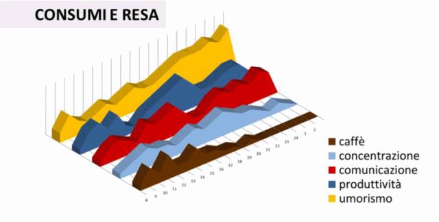 Consumi e Rendimento di Ettore Iannella
