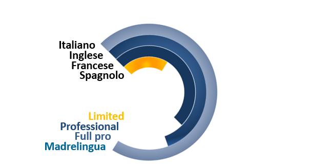Lingue Straniere Ettore Iannella