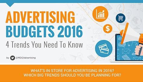 Digital Marketing Trends 2016. Allocazione del budget