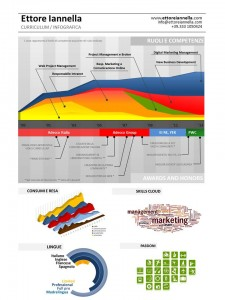 Curriculum infografico di Ettore Iannella