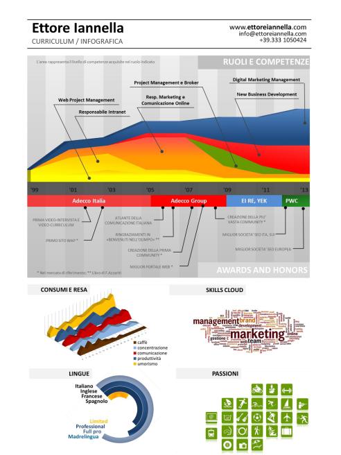 Curriculum infografico Ettore Iannella nuova versione