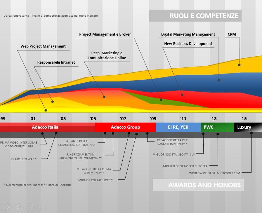 Ruoli Competenze Riconoscimenti Ettore Iannella