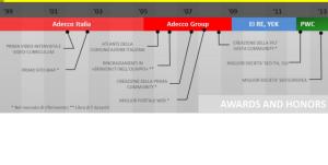 Riconoscimenti e premi Ettore Iannella