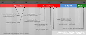 Riconoscimenti e successi di Ettore Iannella