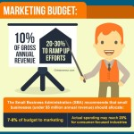 Marketing Budget