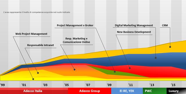 CRM e Digital Manager esperto