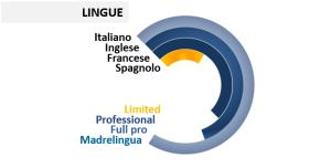 Italiano Inglese Francese Spagnolo